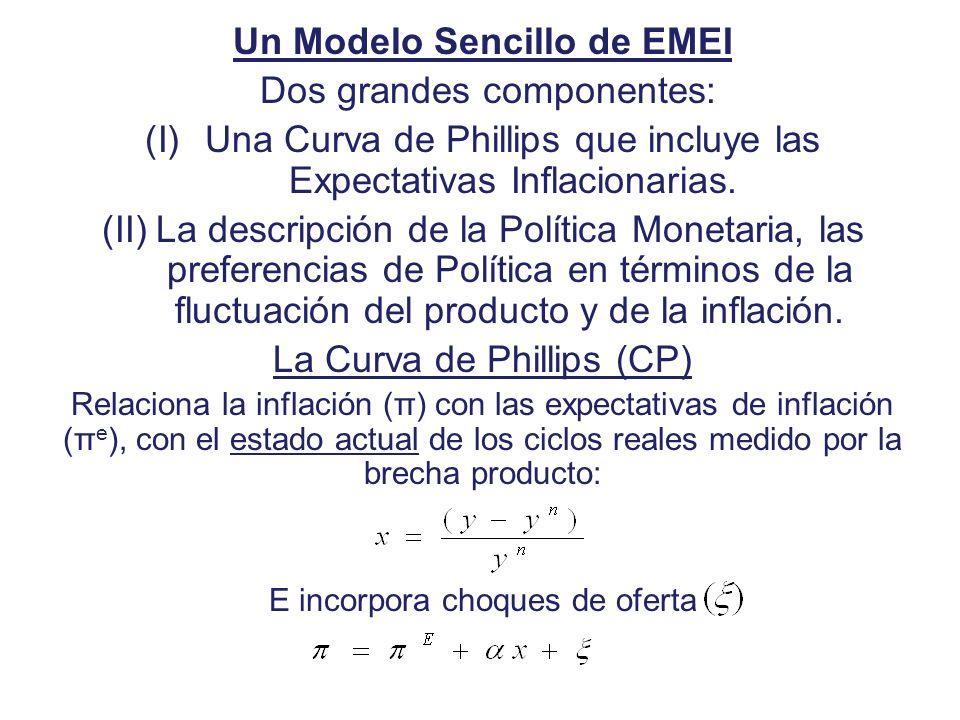 Un Modelo Sencillo de EMEI Dos grandes componentes: (I)Una Curva de Phillips que incluye las Expectativas Inflacionarias. (II)La descripción de la Pol
