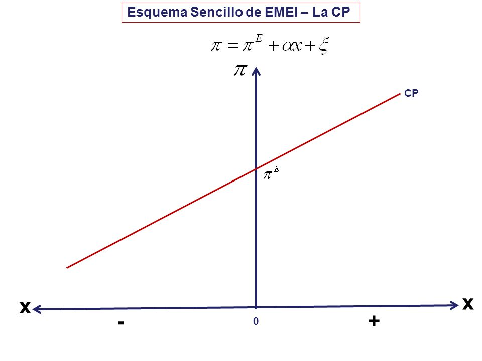 0 Esquema Sencillo de EMEI – La CP CP +- x x
