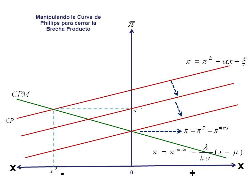- x 0 + x Manipulando la Curva de Phillips para cerrar la Brecha Producto