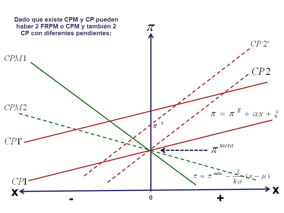 - x 0 + x Dado que existe CPM y CP pueden haber 2 FRPM o CPM y también 2 CP con diferentes pendientes: