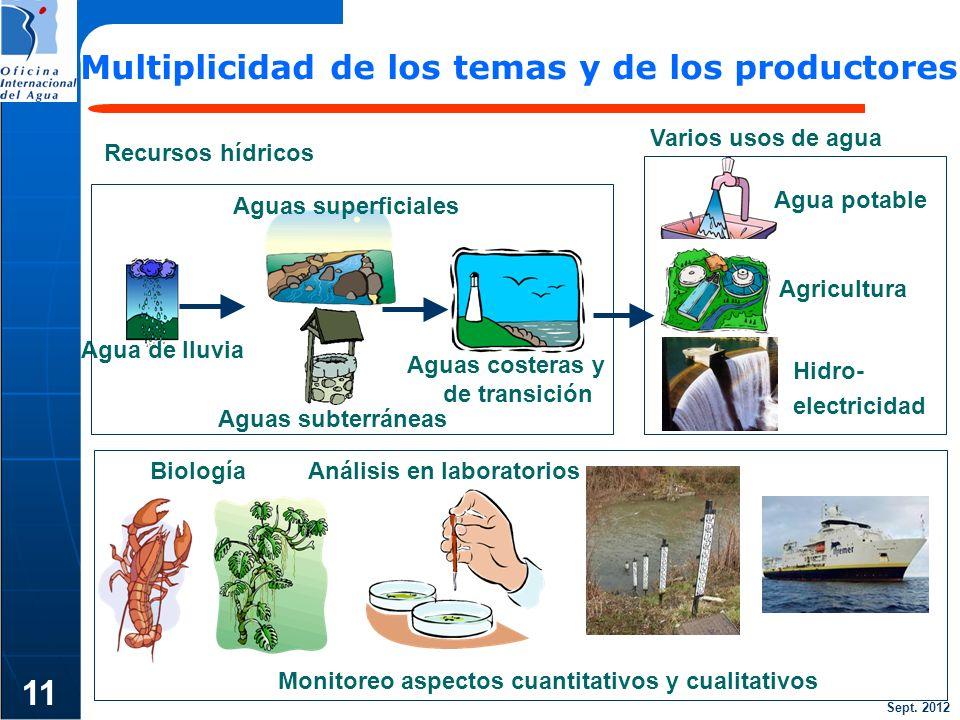 Sept. 2012 11 Multiplicidad de los temas y de los productores Aguas superficiales Agricultura Agua potable Aguas costeras y de transición Agua de lluv