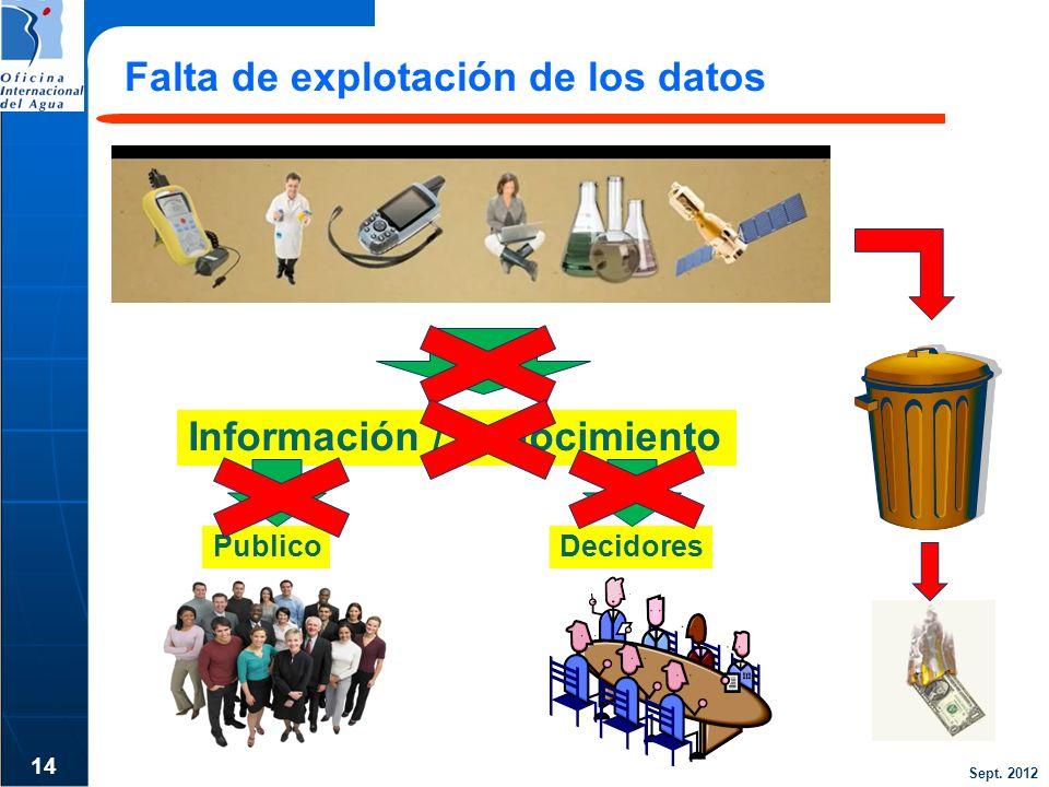 Sept. 2012 Falta de explotación de los datos 14 Información / conocimiento PublicoDecidores
