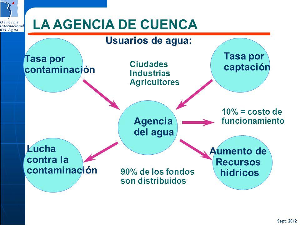 Sept. 2012 Usuarios de agua: Ciudades Industrias Agricultores Tasa por contaminación Tasa por captación Agencia del agua Lucha contra la contaminación