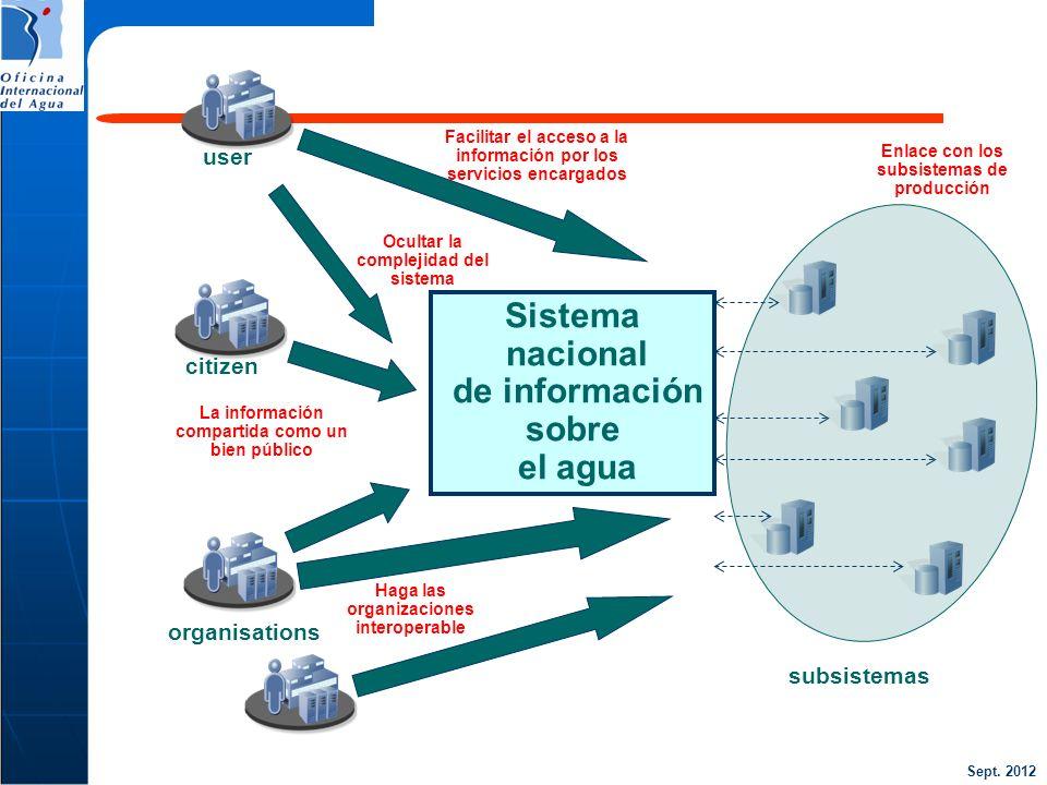 Sept. 2012 user citizen La información compartida como un bien público Haga las organizaciones interoperable Ocultar la complejidad del sistema organi