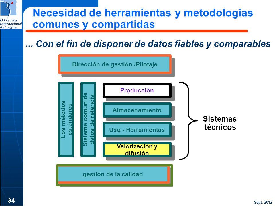 Sept. 2012... Con el fin de disponer de datos fiables y comparables 34 Necesidad de herramientas y metodologías comunes y compartidas gestión de la ca