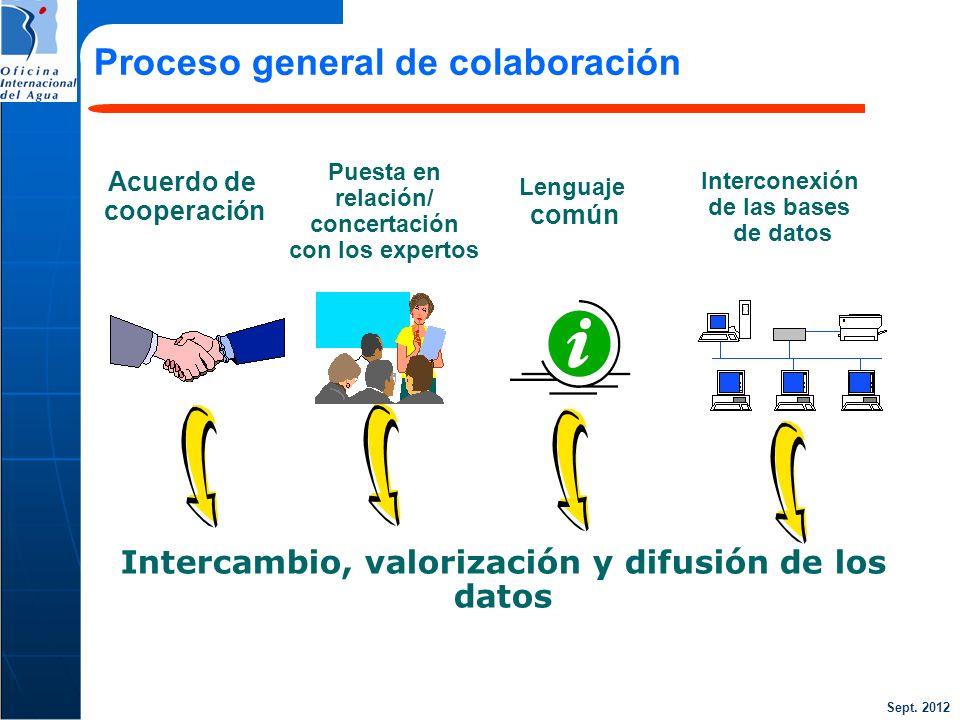 Sept. 2012 Proceso general de colaboración Intercambio, valorización y difusión de los datos Puesta en relación/ concertación con los expertos Interco