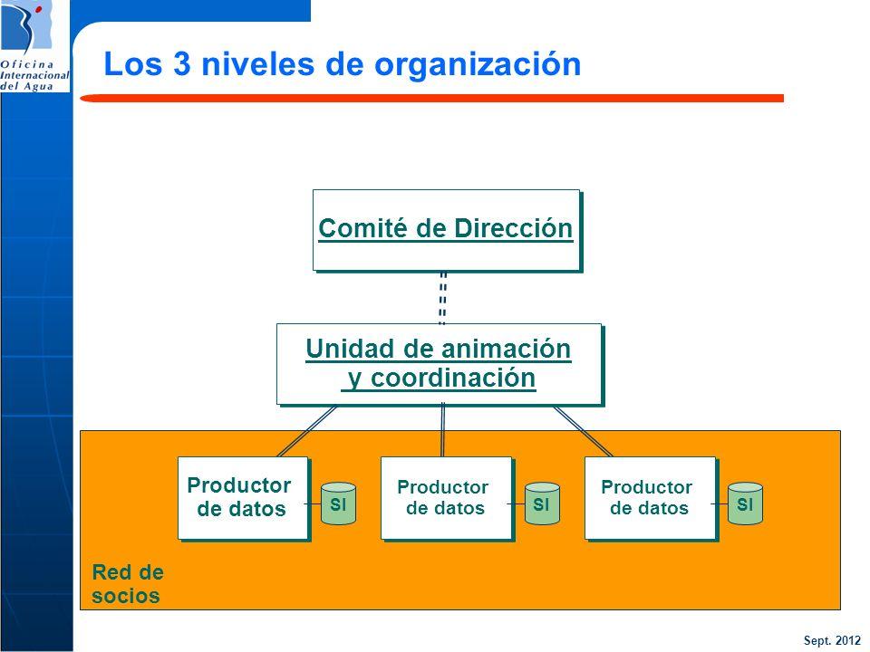 Sept. 2012 Los 3 niveles de organización Unidad de animación y coordinación Unidad de animación y coordinación Productor de datos Productor de datos S