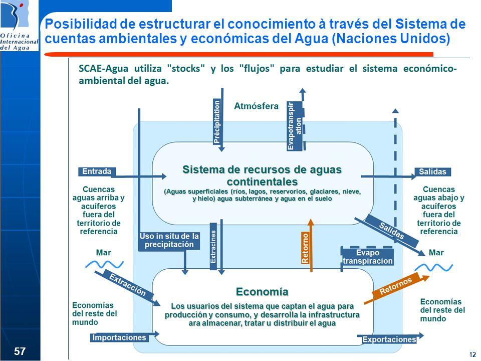 Sept. 2012 Posibilidad de estructurar el conocimiento à través del Sistema de cuentas ambientales y económicas del Agua (Naciones Unidos) 57