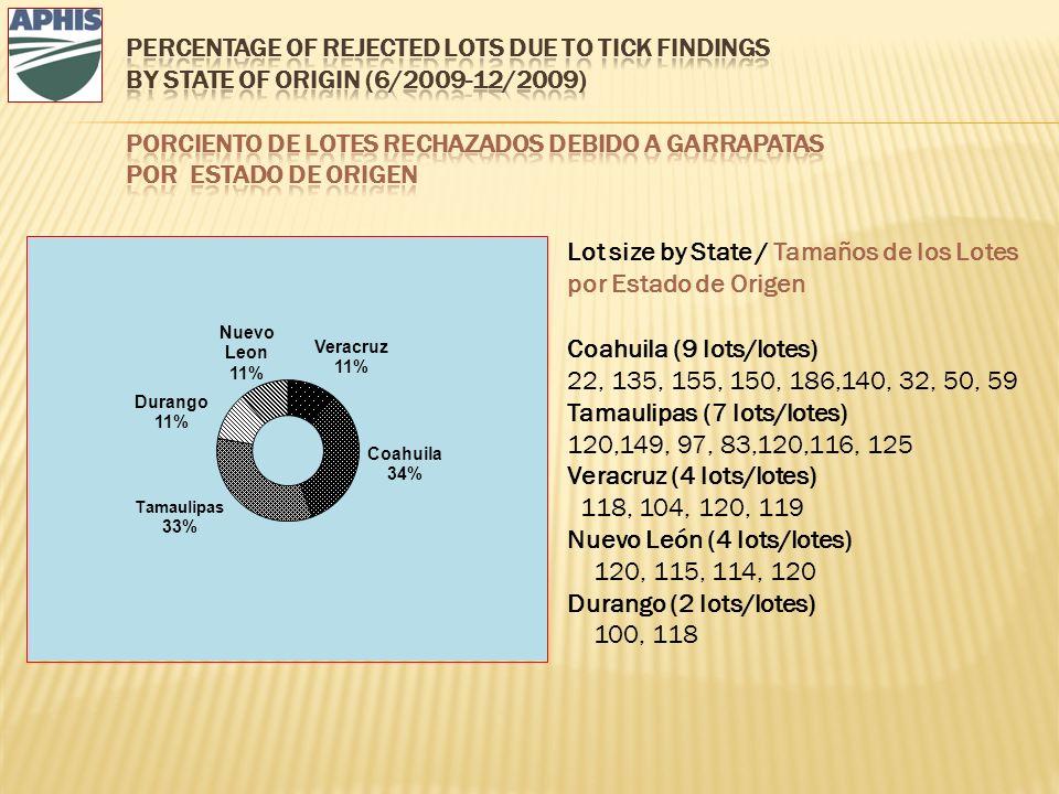 Lot size by State / Tamaños de los Lotes por Estado de Origen Coahuila (9 lots/lotes) 22, 135, 155, 150, 186,140, 32, 50, 59 Tamaulipas (7 lots/lotes) 120,149, 97, 83,120,116, 125 Veracruz (4 lots/lotes) 118, 104, 120, 119 Nuevo León (4 lots/lotes) 120, 115, 114, 120 Durango (2 lots/lotes) 100, 118