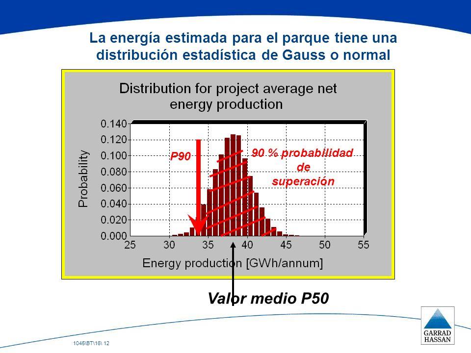 1045\BT\16\ 12 La energía estimada para el parque tiene una distribución estadística de Gauss o normal Valor medio P50 P90 90 % probabilidad de supera