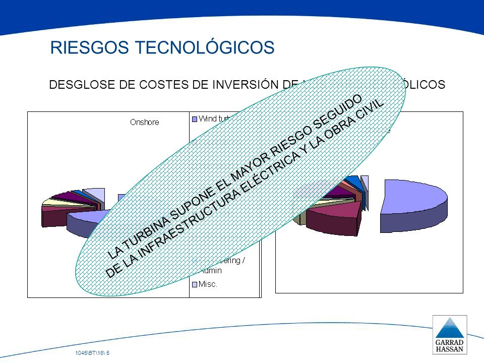 1045\BT\16\ 5 RIESGOS TECNOLÓGICOS DESGLOSE DE COSTES DE INVERSIÓN DE LOS PARQUES EÓLICOS LA TURBINA SUPONE EL MAYOR RIESGO SEGUIDO DE LA INFRAESTRUCT