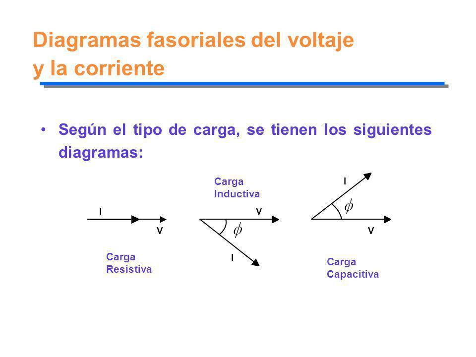 Diagramas fasoriales del voltaje y la corriente Según el tipo de carga, se tienen los siguientes diagramas: V IV I V I Carga Resistiva Carga Inductiva