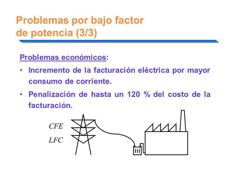 Problemas por bajo factor de potencia (3/3) Problemas económicos: Incremento de la facturación eléctrica por mayor consumo de corriente. Penalización