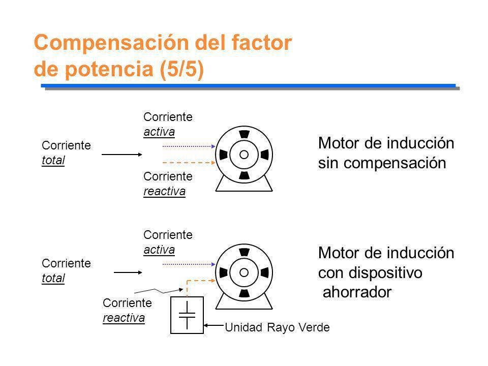 Compensación del factor de potencia (5/5) Corriente total Corriente activa Corriente reactiva Corriente total Corriente activa Unidad Rayo Verde Corri
