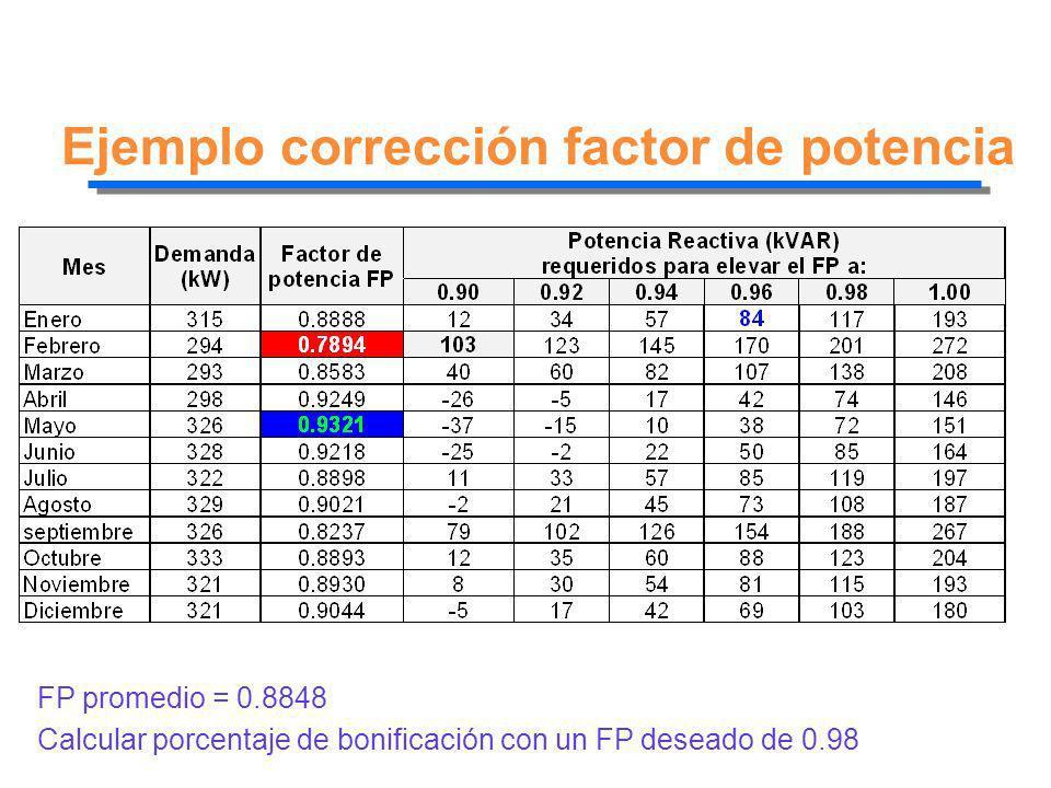 Ejemplo corrección factor de potencia FP promedio = 0.8848 Calcular porcentaje de bonificación con un FP deseado de 0.98
