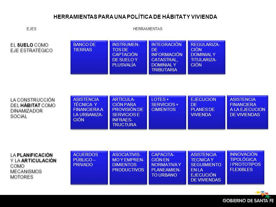 HERRAMIENTAS PARA UNA POLÍTICA DE HÁBITAT Y VIVIENDA BANCO DE TIERRAS INSTRUMEN- TOS DE CAPTACIÓN DE SUELO Y PLUSVALÍA INTEGRACIÓN DE INFORMACIÓN CATASTRAL, DOMINIAL Y TRIBUTARIA REGULARIZA- CIÓN DOMINIAL Y TITULARIZA- CIÓN EL SUELO COMO EJE ESTRATÉGICO ASISTENCIA TÉCNICA Y FINANCIERA A LA URBANIZA- CIÓN ARTICULA- CIÓN PARA PROVISIÓN DE SERVICIOS E INFRAES- TRUCTURA LOTES + SERVICIOS + CIMIENTOS EJECUCION DE PLANES DE VIVIENDA EJECUCION DE PLANES DE VIVIENDA LA CONSTRUCCIÓN DEL HÁBITAT COMO DINAMIZADOR SOCIAL ACUERDOS PÚBLICO – PRIVADO ASOCIATIVIS- MO Y EMPREN- DIMIENTOS PRODUCTIVOS CAPACITA- CIÓN EN NORMATIVA Y PLANEAMIEN- TO URBANO ASISTENCIA TECNICA Y SEGUIMIENTO EN LA EJECUCIÓN DE VIVIENDAS ASISTENCIA TECNICA Y SEGUIMIENTO EN LA EJECUCIÓN DE VIVIENDAS LA PLANIFICACIÓN Y LA ARTICULACIÓN COMO MECANISMOS MOTORES INNOVACIÓN TIPOLÓGICA / PROTOTIPOS FLEXIBLES INNOVACIÓN TIPOLÓGICA / PROTOTIPOS FLEXIBLES ASISTENCIA FINANCIERA A LA EJECUCION DE VIVIENDAS ASISTENCIA FINANCIERA A LA EJECUCION DE VIVIENDAS EJESHERRAMIENTAS