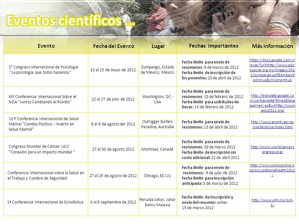 EventoFecha del EventoLugarFechas importantesMás información 2° Congreso internacional de Psicología