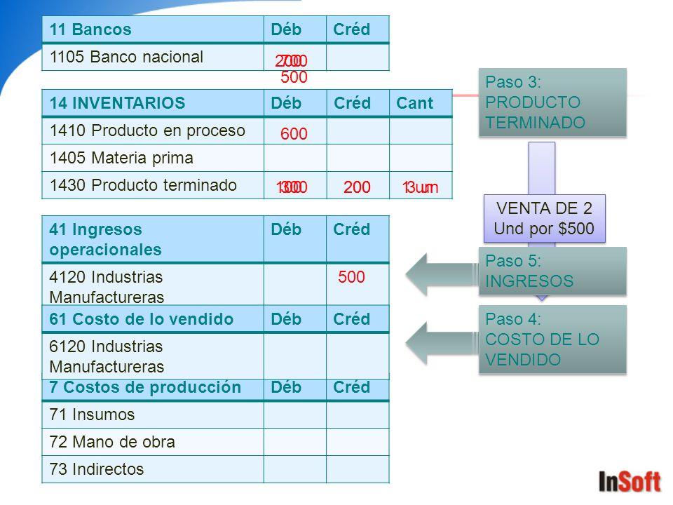 7 Costos de producciónDébCréd 71 Insumos 72 Mano de obra 73 Indirectos 14 INVENTARIOSDébCrédCant 1410 Producto en proceso 1405 Materia prima 1430 Prod