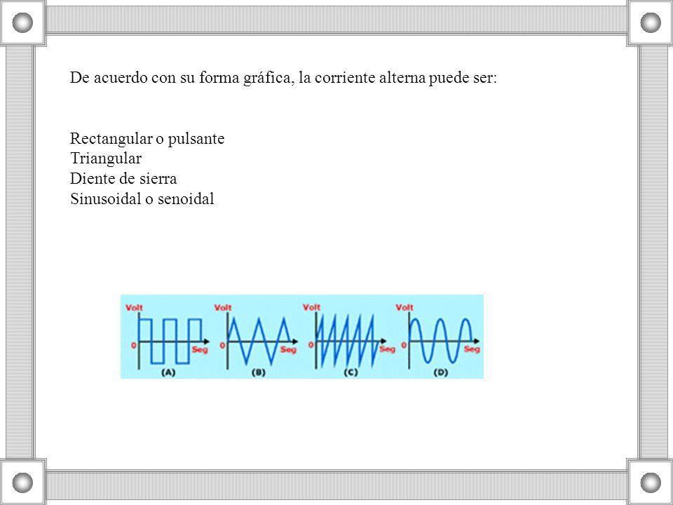 De acuerdo con su forma gráfica, la corriente alterna puede ser: Rectangular o pulsante Triangular Diente de sierra Sinusoidal o senoidal