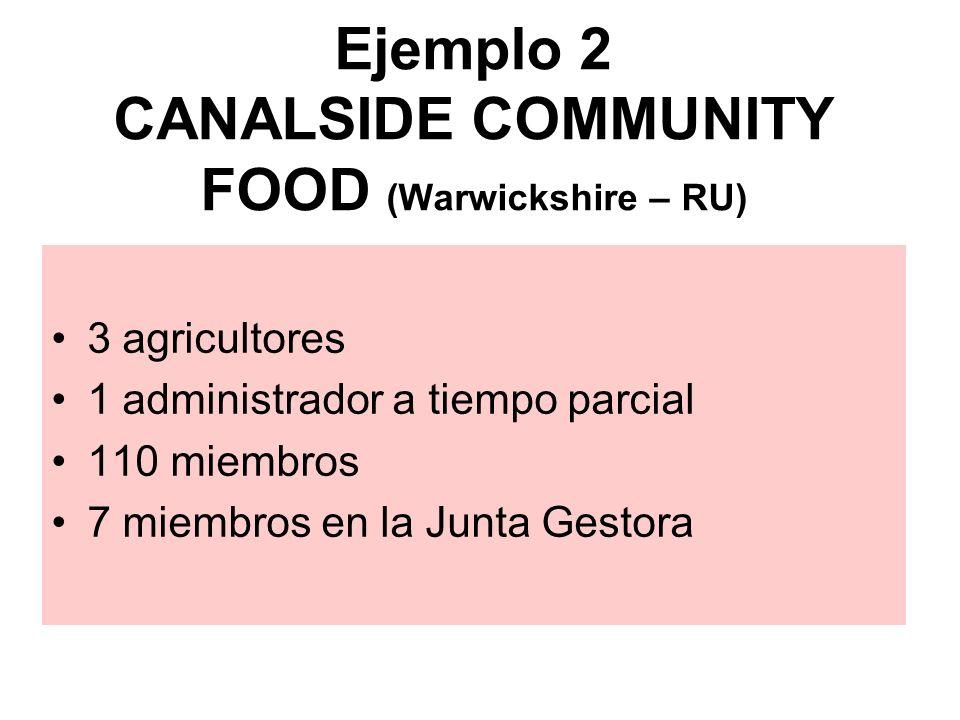 Ejemplo 2 CANALSIDE COMMUNITY FOOD (Warwickshire – RU) 3 agricultores 1 administrador a tiempo parcial 110 miembros 7 miembros en la Junta Gestora