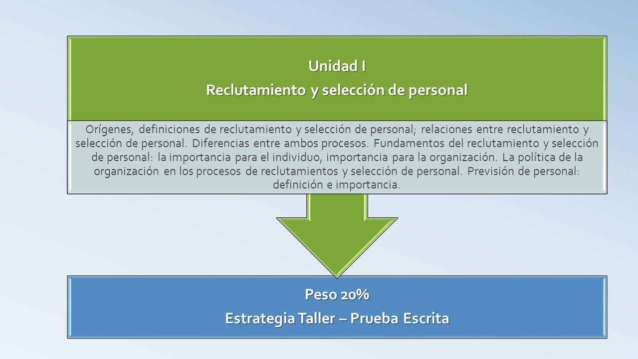 Peso 20% Estrategia Taller – Prueba Escrita Unidad I Reclutamiento y selección de personal Orígenes, definiciones de reclutamiento y selección de personal; relaciones entre reclutamiento y selección de personal.