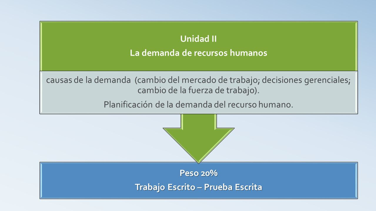 Peso 20% Trabajo Escrito – Prueba Escrita Unidad II La demanda de recursos humanos causas de la demanda (cambio del mercado de trabajo; decisiones gerenciales; cambio de la fuerza de trabajo).