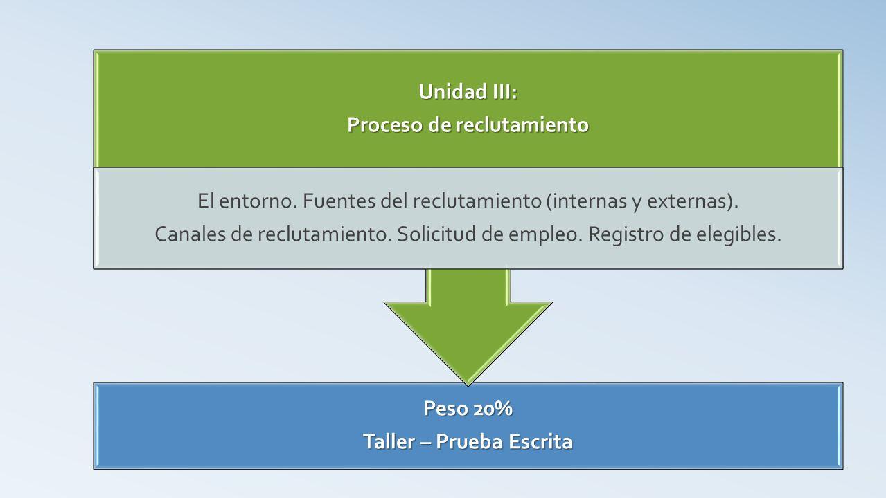 Peso 20% Taller – Clase Magistral - Prueba Escrita Unidad IV: Enfoques en la selección de personal Selección de personal (presiones del mercado de trabajo y de la organización, ética en el proceso de selección).