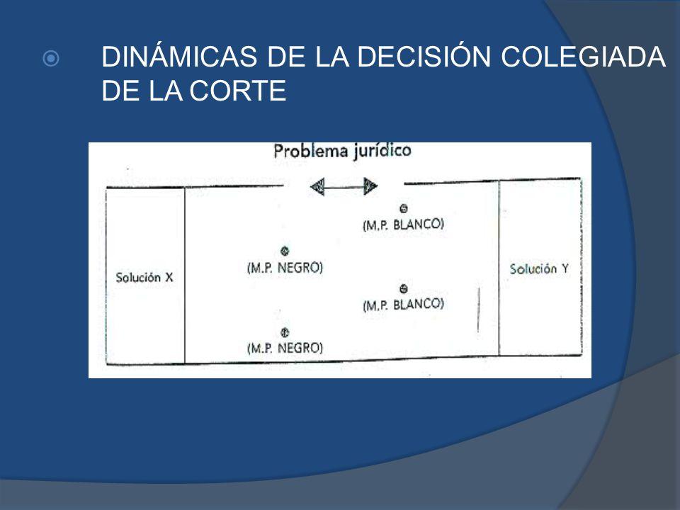 DINÁMICAS DE LA DECISIÓN COLEGIADA DE LA CORTE