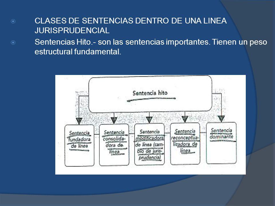 CLASES DE SENTENCIAS DENTRO DE UNA LINEA JURISPRUDENCIAL Sentencias Hito.- son las sentencias importantes. Tienen un peso estructural fundamental.