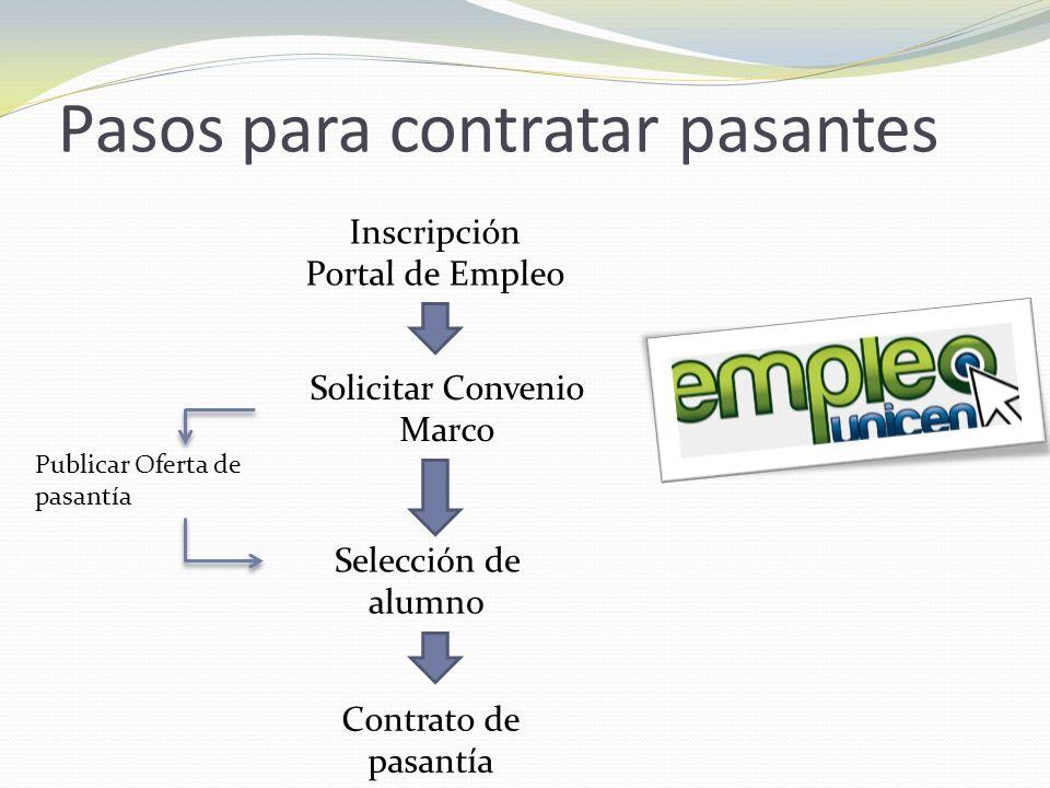 Pasos para contratar pasantes Inscripción Portal de Empleo Publicar Oferta de pasantía Solicitar Convenio Marco Selección de alumno Contrato de pasant