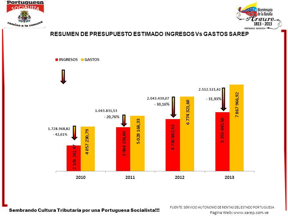 Sembrando Cultura Tributaria por una Portuguesa Socialista!!! FUENTE: SERVICIO AUTONOMO DE RENTAS DEL ESTADO PORTUGUESA Pagina Web: www.sarep.com.ve R