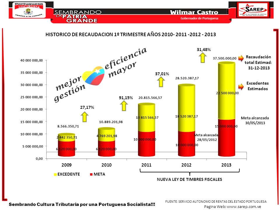 Sembrando Cultura Tributaria por una Portuguesa Socialista!!! FUENTE: SERVICIO AUTONOMO DE RENTAS DEL ESTADO PORTUGUESA Pagina Web: www.sarep.com.ve 3