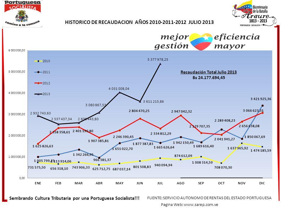 HISTORICO DE RECAUDACION AÑOS 2010-2011-2012 JULIO 2013 Sembrando Cultura Tributaria por una Portuguesa Socialista!!! FUENTE: SERVICIO AUTONOMO DE REN