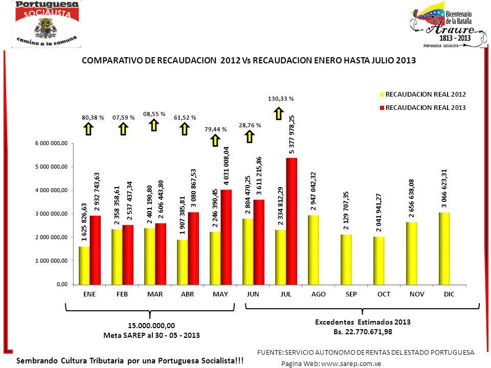 80,38 %07,59 % Sembrando Cultura Tributaria por una Portuguesa Socialista!!! FUENTE: SERVICIO AUTONOMO DE RENTAS DEL ESTADO PORTUGUESA Pagina Web: www