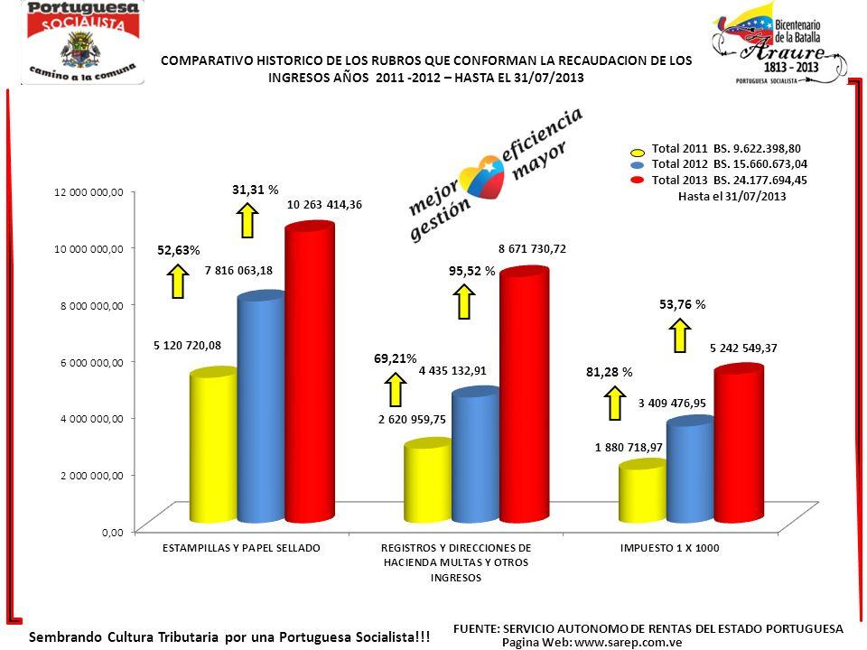 COMPARATIVO HISTORICO DE LOS RUBROS QUE CONFORMAN LA RECAUDACION DE LOS INGRESOS AÑOS 2011 -2012 – HASTA EL 31/07/2013 31,31 % 53,76 % 95,52 % Total 2