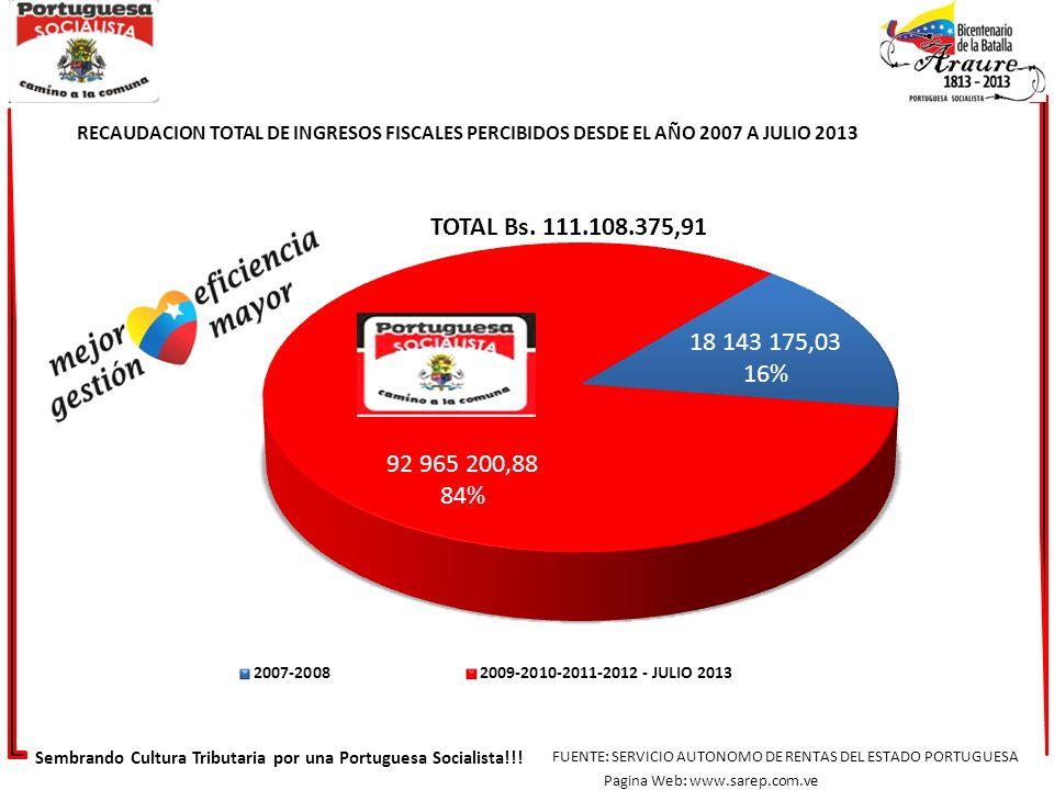 RECAUDACION TOTAL DE INGRESOS FISCALES PERCIBIDOS DESDE EL AÑO 2007 A JULIO 2013 TOTAL Bs. 111.108.375,91 Sembrando Cultura Tributaria por una Portugu