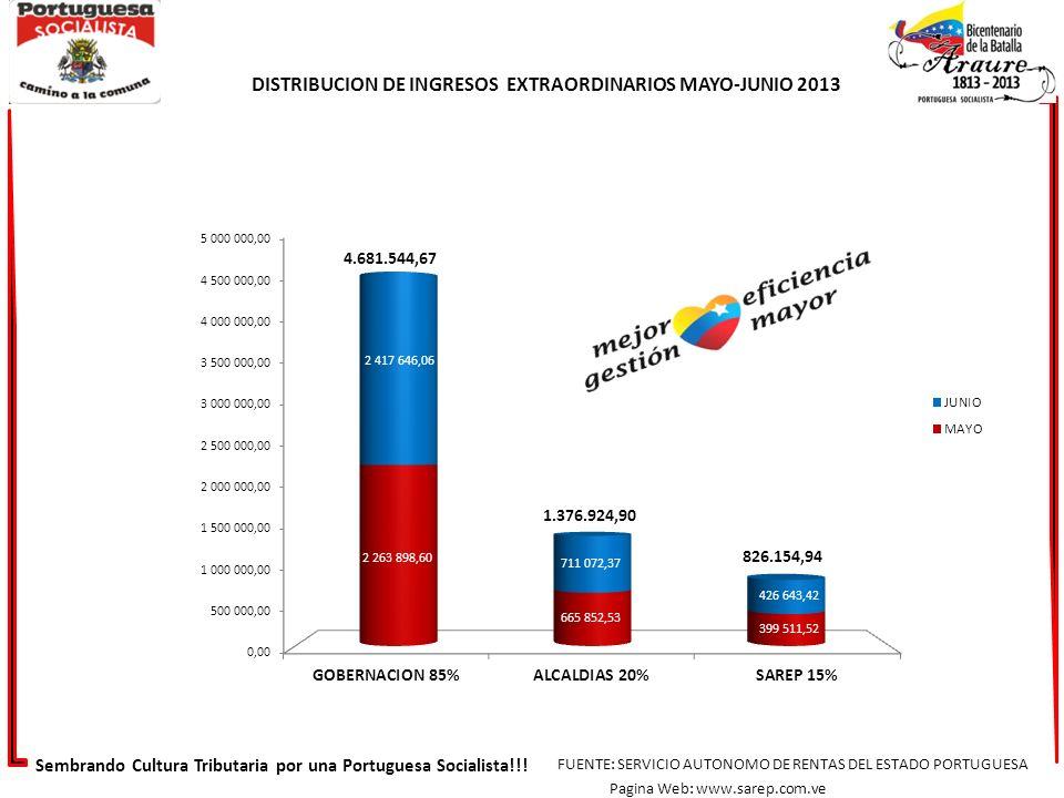 Sembrando Cultura Tributaria por una Portuguesa Socialista!!! FUENTE: SERVICIO AUTONOMO DE RENTAS DEL ESTADO PORTUGUESA Pagina Web: www.sarep.com.ve D