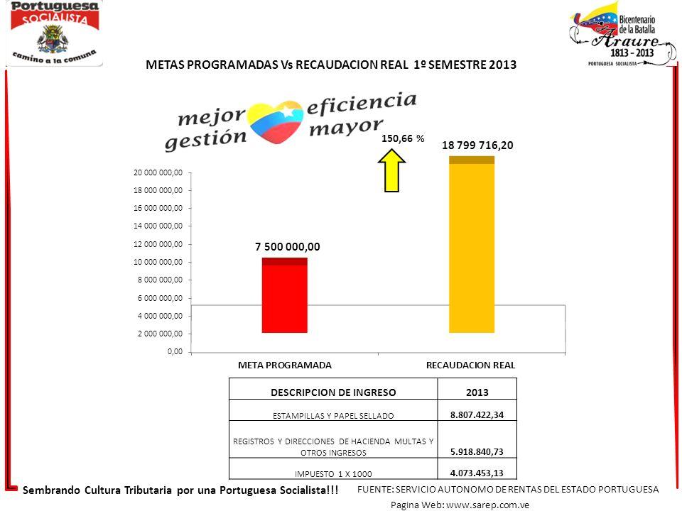 DESCRIPCION DE INGRESO2013 ESTAMPILLAS Y PAPEL SELLADO 8.807.422,34 REGISTROS Y DIRECCIONES DE HACIENDA MULTAS Y OTROS INGRESOS 5.918.840,73 IMPUESTO