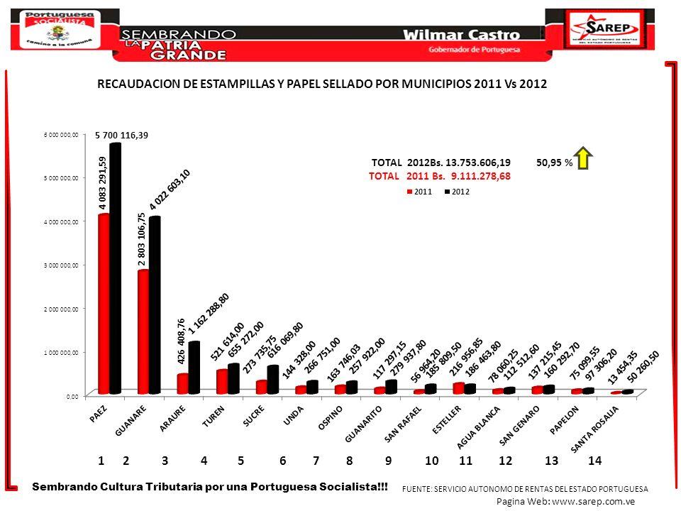 TOTAL 2012Bs. 13.753.606,19 50,95 % TOTAL 2011 Bs. 9.111.278,68 RECAUDACION DE ESTAMPILLAS Y PAPEL SELLADO POR MUNICIPIOS 2011 Vs 2012 Sembrando Cultu