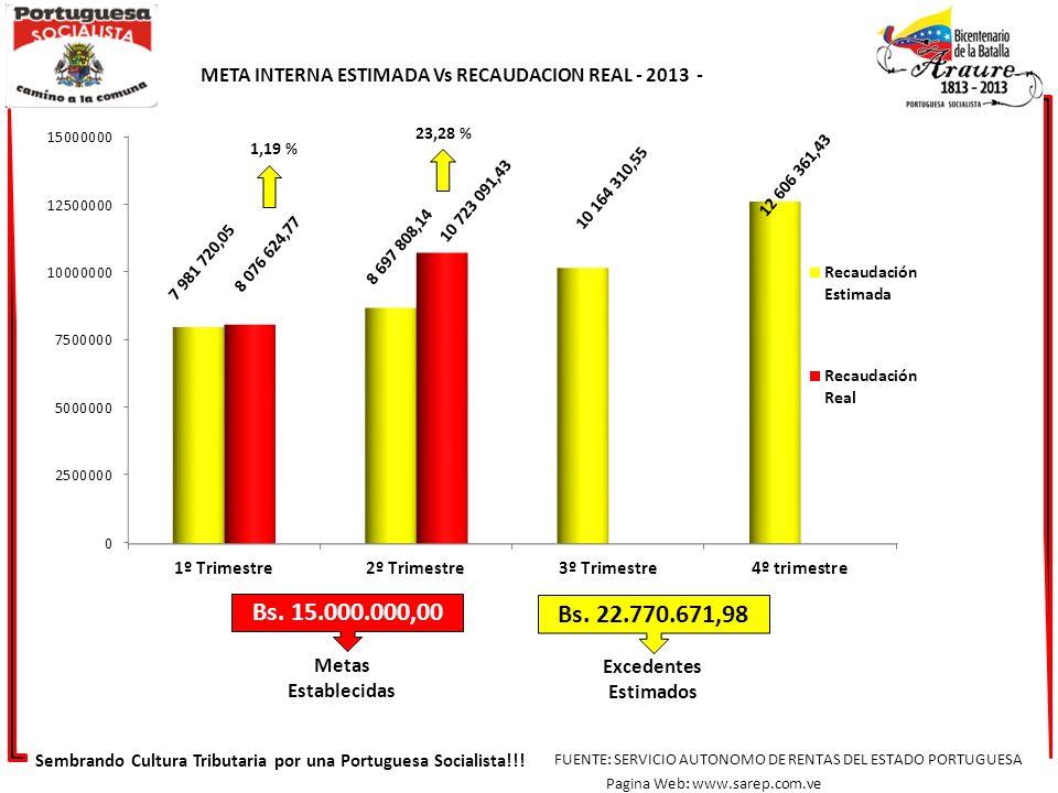 1,19 % META INTERNA ESTIMADA Vs RECAUDACION REAL - 2013 - Excedentes Estimados Metas Establecidas Bs. 15.000.000,00 Bs. 22.770.671,98 23,28 % Sembrand