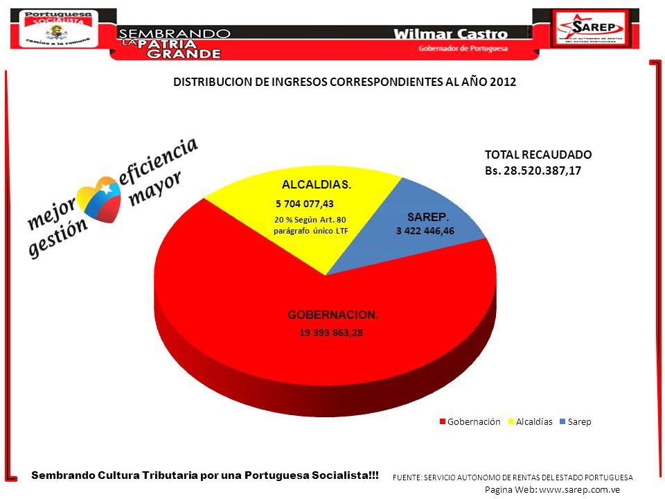 DISTRIBUCION DE INGRESOS CORRESPONDIENTES AL AÑO 2012 Sembrando Cultura Tributaria por una Portuguesa Socialista!!! FUENTE: SERVICIO AUTONOMO DE RENTA