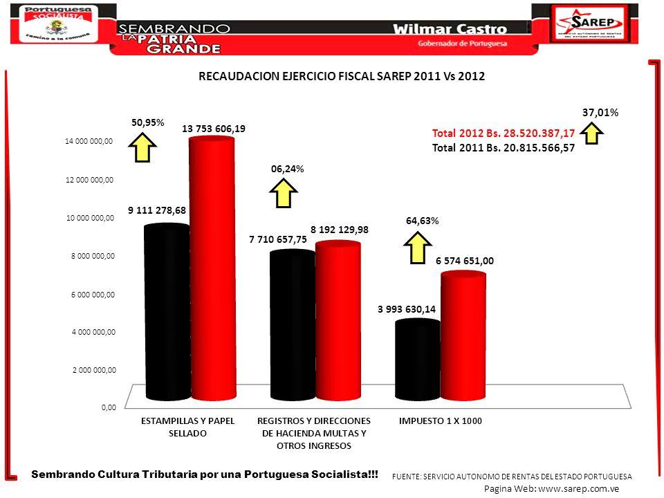 RECAUDACION EJERCICIO FISCAL SAREP 2011 Vs 2012 37,01% Total 2012 Bs. 28.520.387,17 Total 2011 Bs. 20.815.566,57 Sembrando Cultura Tributaria por una
