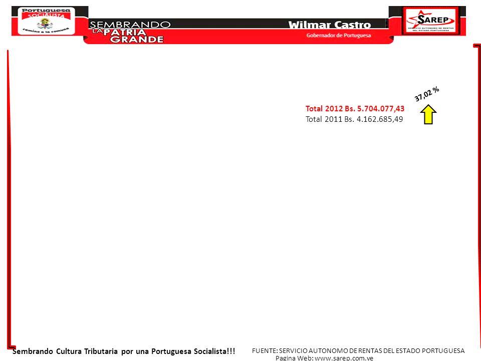 Total 2012 Bs. 5.704.077,43 Total 2011 Bs. 4.162.685,49 37,02 % Sembrando Cultura Tributaria por una Portuguesa Socialista!!! FUENTE: SERVICIO AUTONOM
