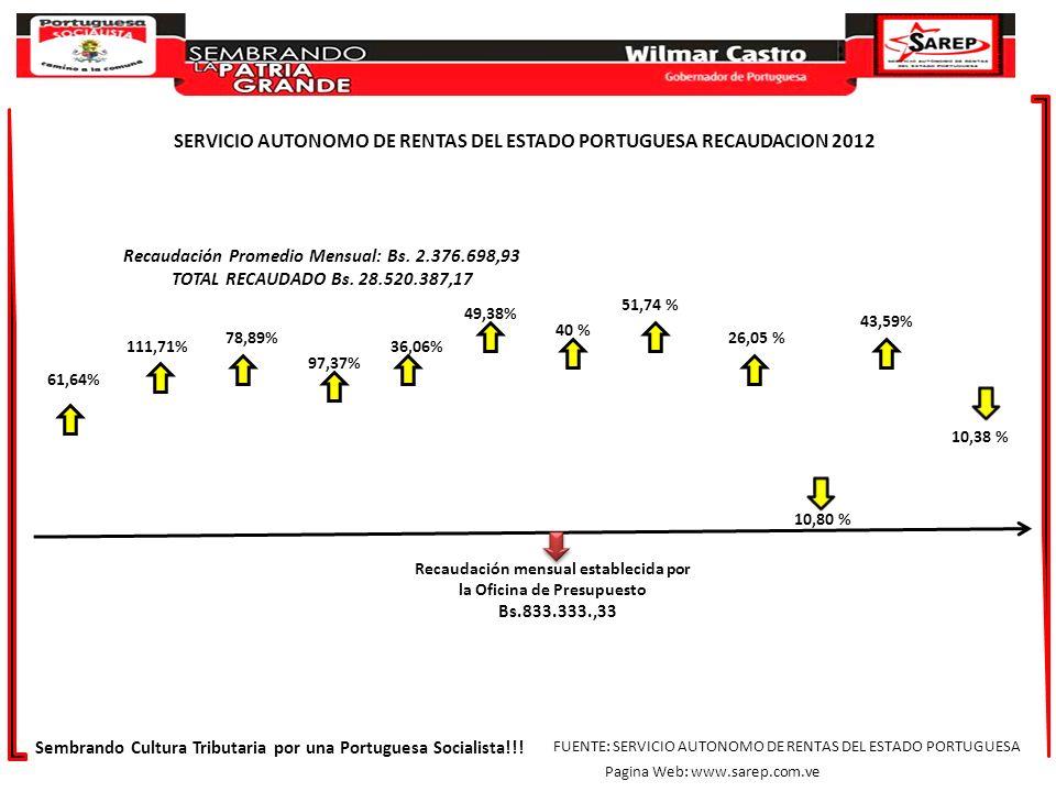 61,64% 111,71% 78,89% 97,37% 36,06% 49,38% 40 % 51,74 % 26,05 % 10,80 % 43,59% 10,38 % Sembrando Cultura Tributaria por una Portuguesa Socialista!!! F