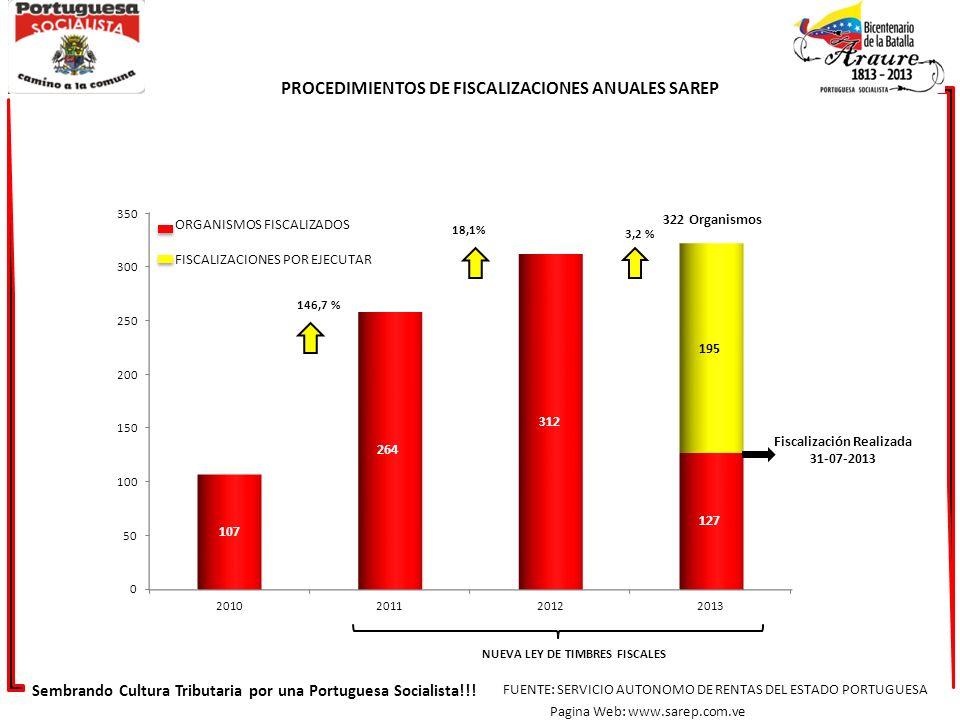 Sembrando Cultura Tributaria por una Portuguesa Socialista!!! FUENTE: SERVICIO AUTONOMO DE RENTAS DEL ESTADO PORTUGUESA Pagina Web: www.sarep.com.ve N