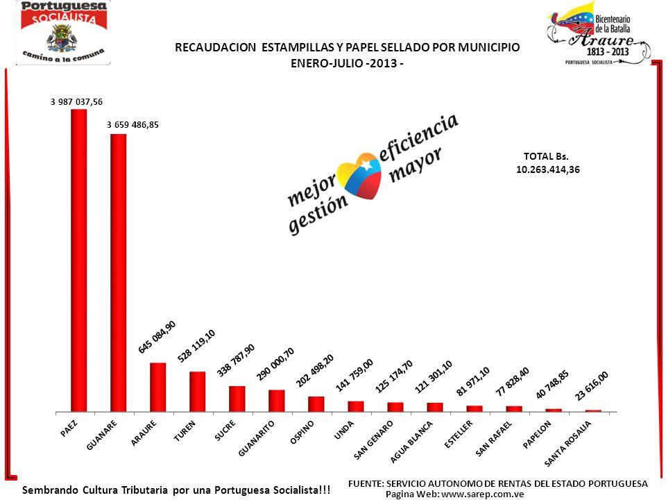 HISTORICO DE RECAUDACION AÑOS 2010-2011-2012 JULIO 2013 Sembrando Cultura Tributaria por una Portuguesa Socialista!!.