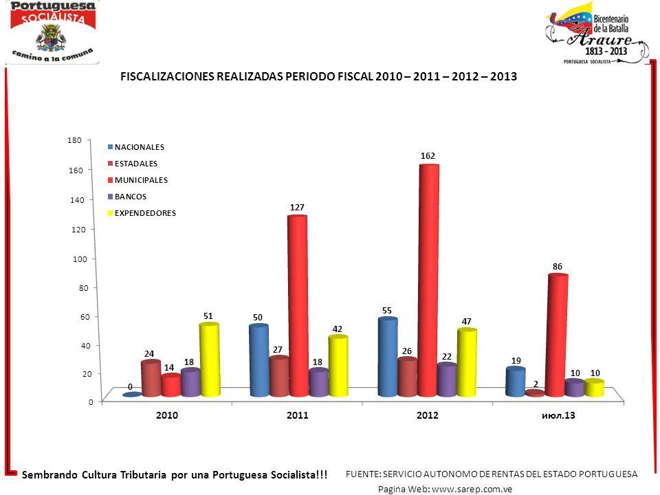 FISCALIZACIONES REALIZADAS PERIODO FISCAL 2010 – 2011 – 2012 – 2013 Sembrando Cultura Tributaria por una Portuguesa Socialista!!! FUENTE: SERVICIO AUT