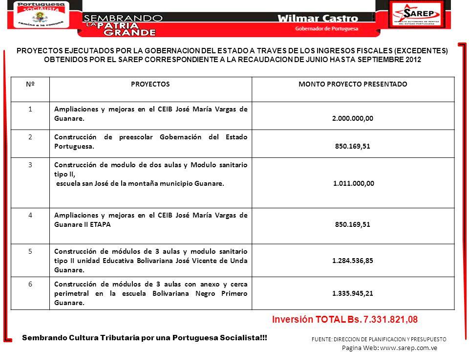 NºPROYECTOSMONTO PROYECTO PRESENTADO 1Ampliaciones y mejoras en el CEIB José María Vargas de Guanare.2.000.000,00 2Construcción de preescolar Gobernac