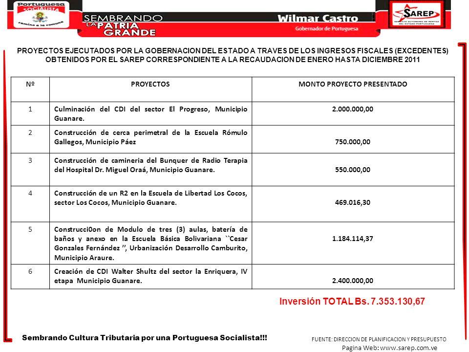 NºPROYECTOSMONTO PROYECTO PRESENTADO 1Culminación del CDI del sector El Progreso, Municipio Guanare. 2.000.000,00 2Construcción de cerca perimetral de