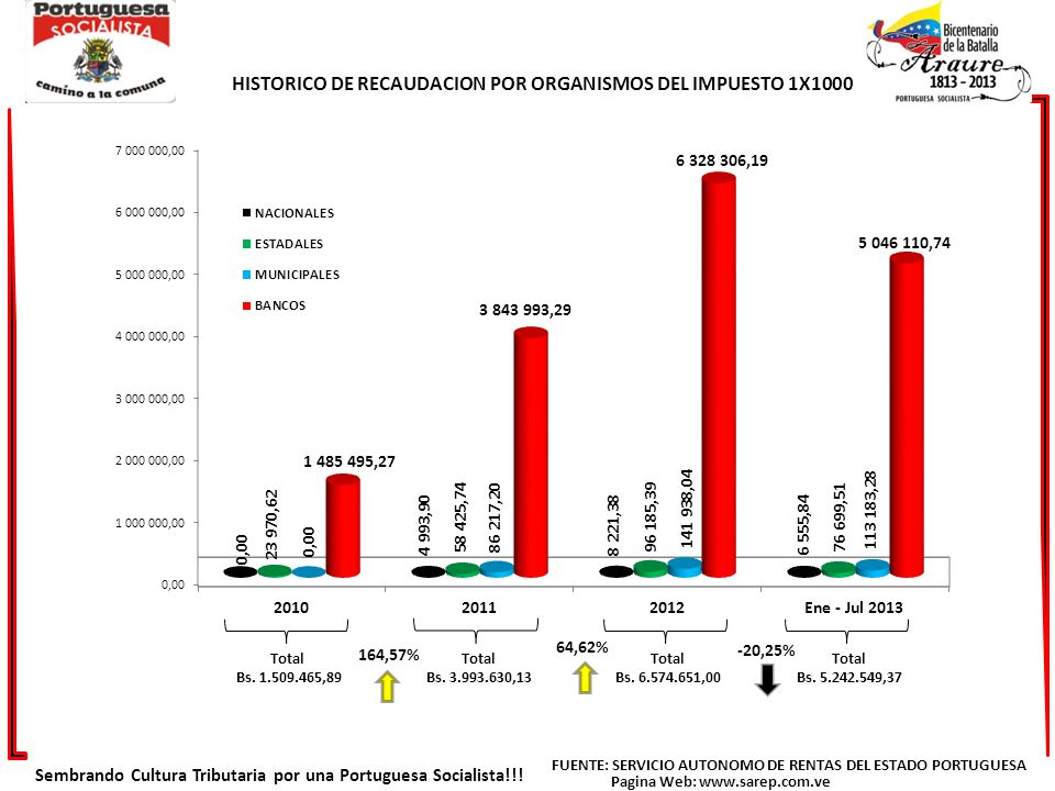 Total 2011 Bs.3.461.980,26 Total 2012 Bs. 6.385.376,04 Total 2013 Bs.